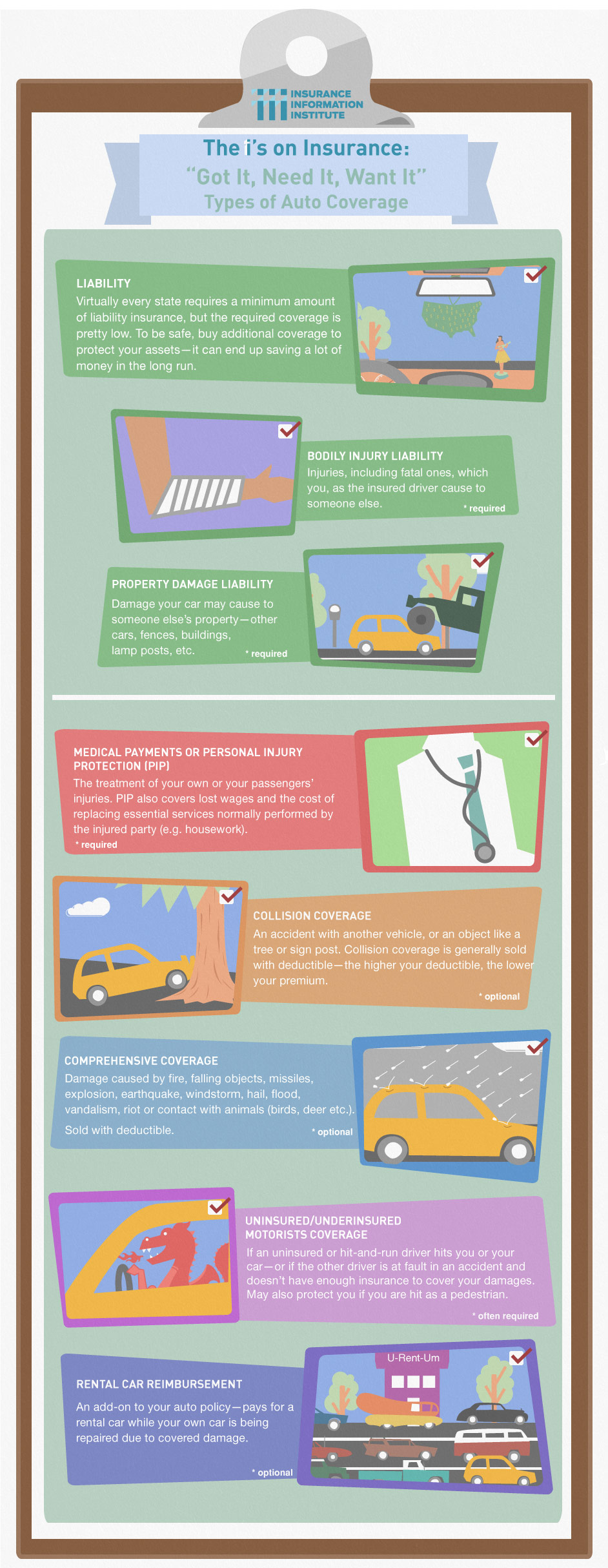 Types Of Car Insurance Coverage >> Infographic Types Of Auto Insurance The Holste Agency